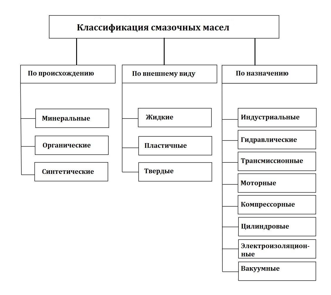 Классификация смазочных масел
