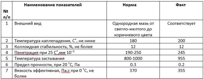 Смазка ЖРО