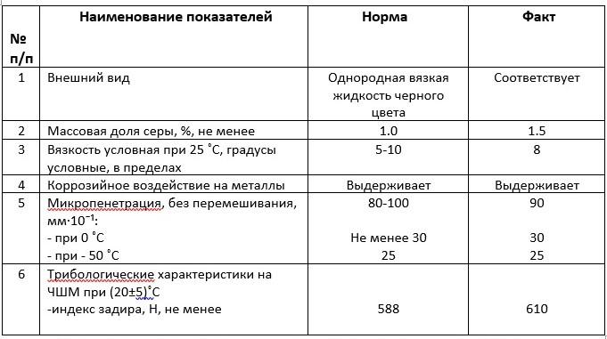 смазка стп-з