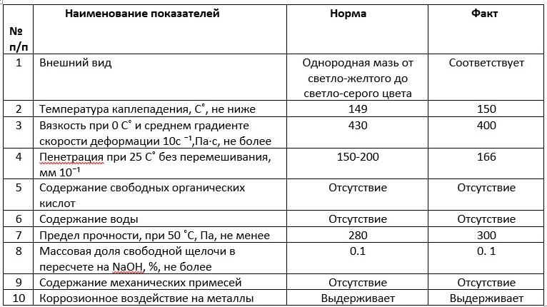 арматурная смазка лз-162