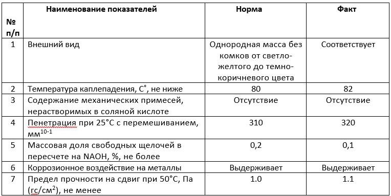 смазка ип-1 зимняя